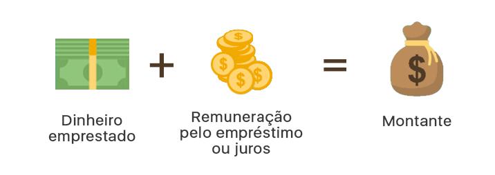 Aplicações Comerciais com Juros Simples