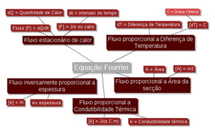 mapa-mental-fourrier