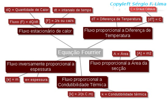 mapa-mental-fourrier.jpg